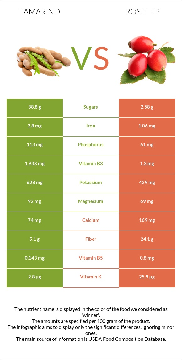 Tamarind vs Rose hip infographic