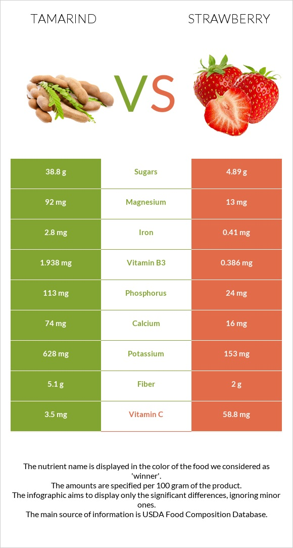 Tamarind vs Strawberry infographic