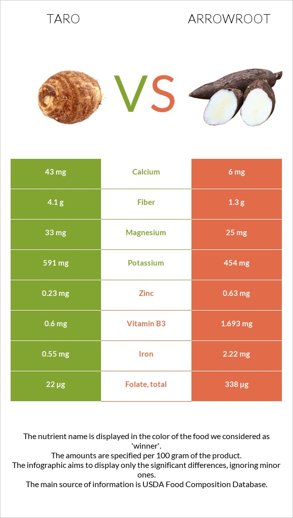 Taro vs Arrowroot infographic