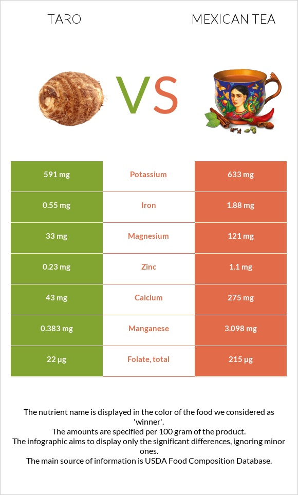 Taro vs Mexican tea infographic