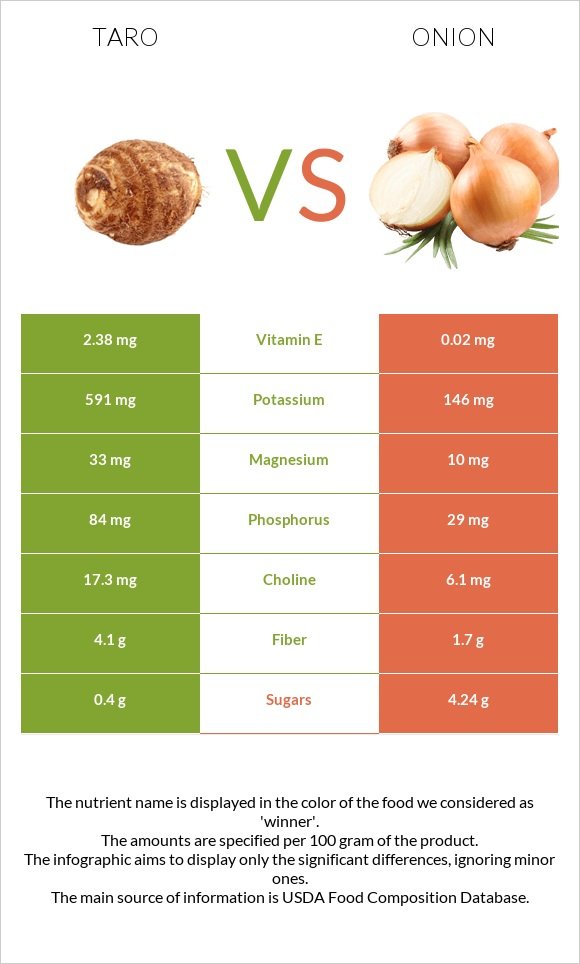 Taro vs Onion infographic