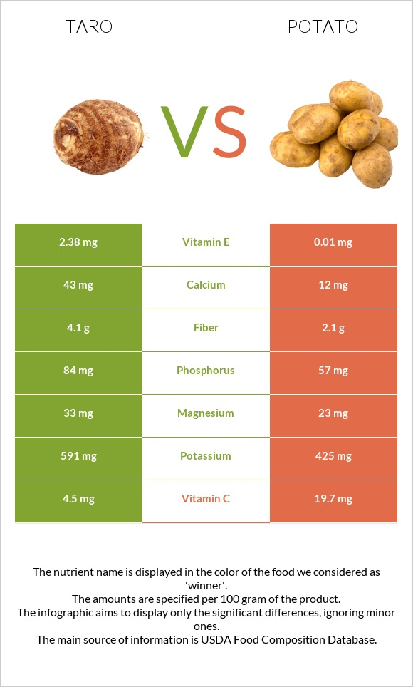 Taro vs Potato infographic