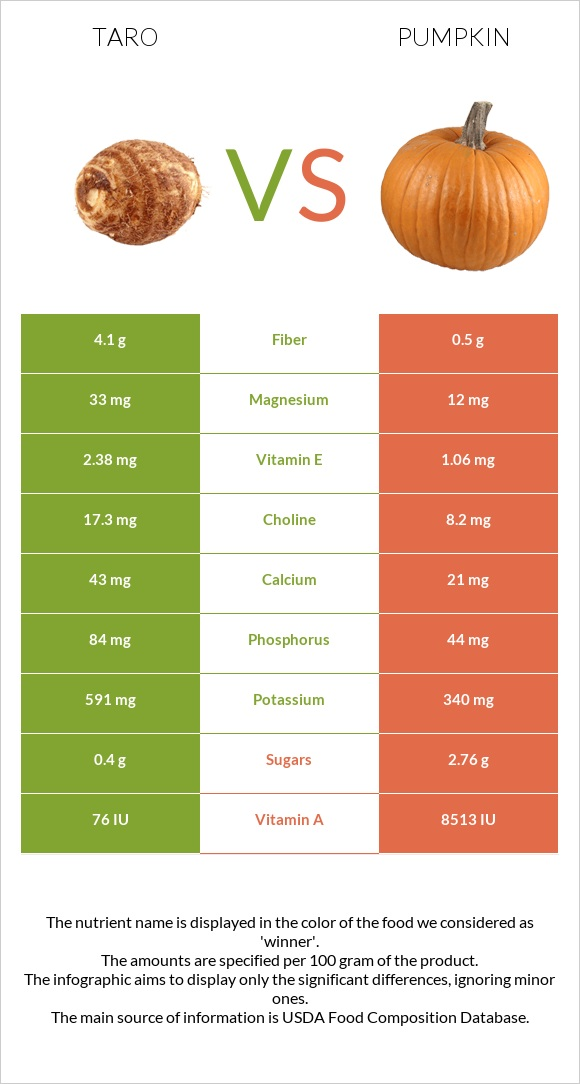 Taro vs Pumpkin infographic