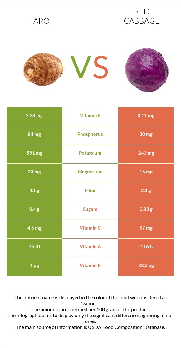 Taro vs Red cabbage infographic