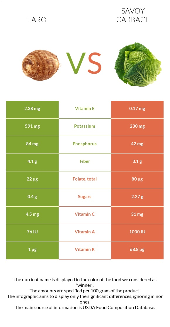 Taro vs Savoy cabbage infographic