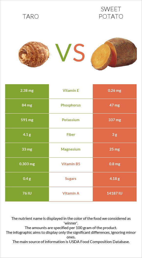Taro vs Sweet potato infographic