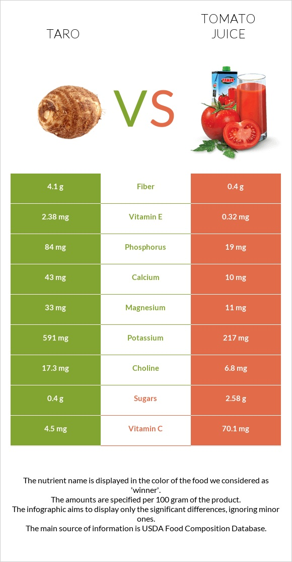 Taro vs Tomato juice infographic