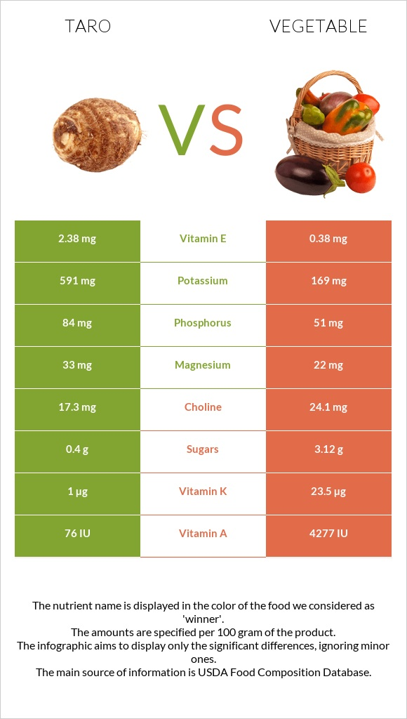 Taro vs Vegetable infographic