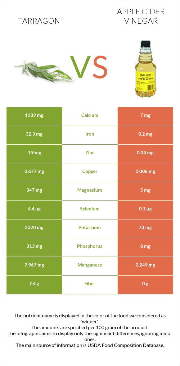 Tarragon vs Apple cider vinegar infographic