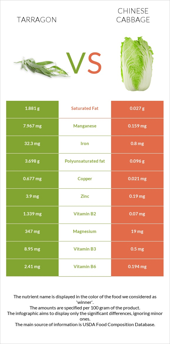 Tarragon vs Chinese cabbage infographic