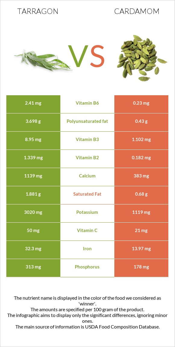 Tarragon vs Cardamom infographic
