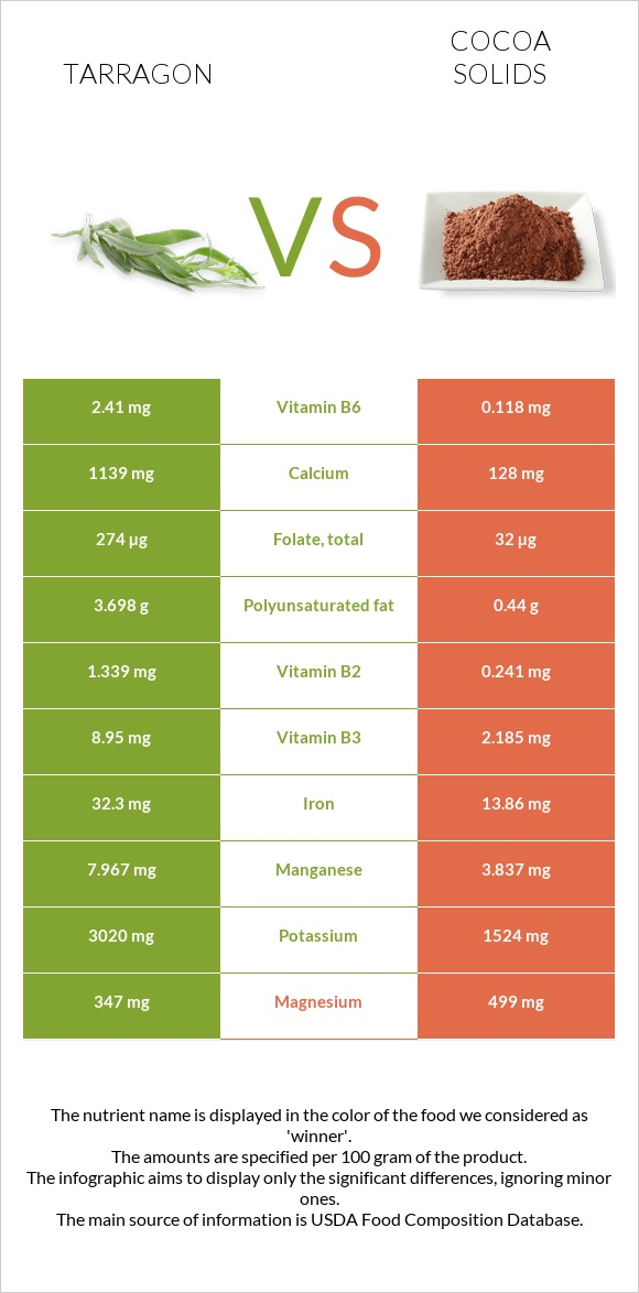 Tarragon vs Cocoa solids infographic