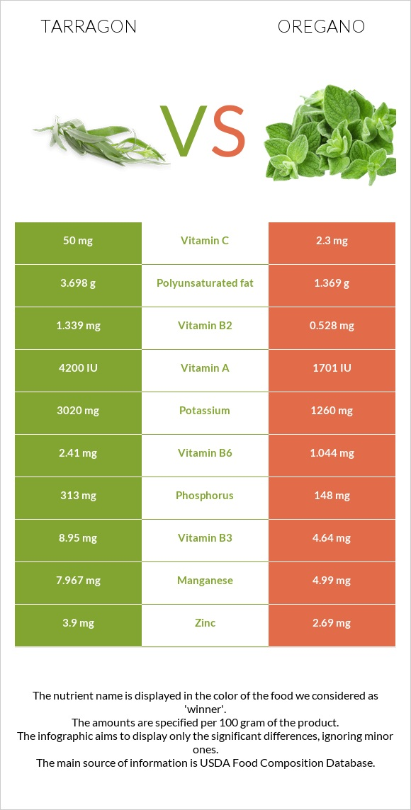 Tarragon vs Oregano infographic
