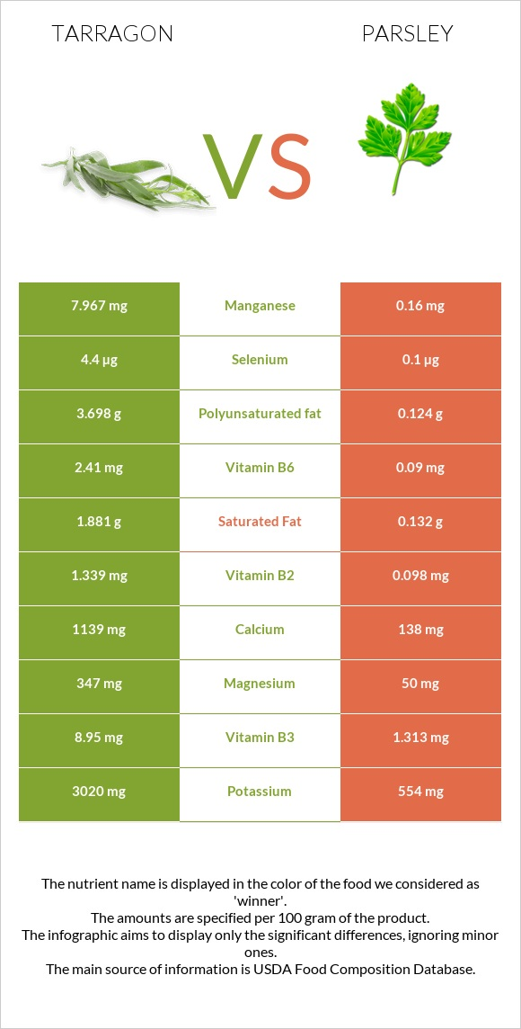 Tarragon vs Parsley infographic