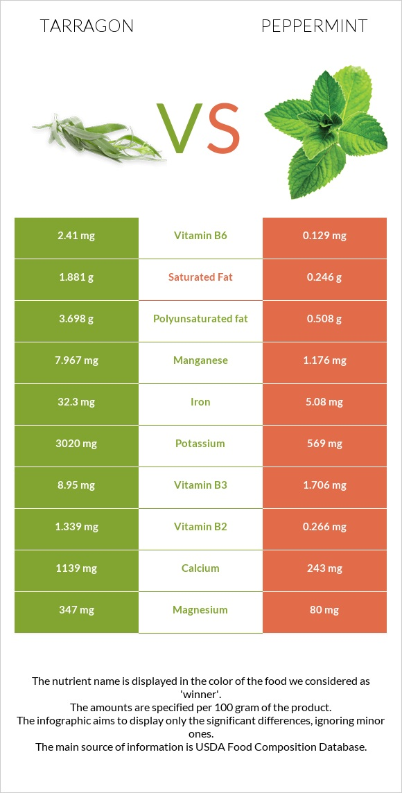 Tarragon vs Peppermint infographic