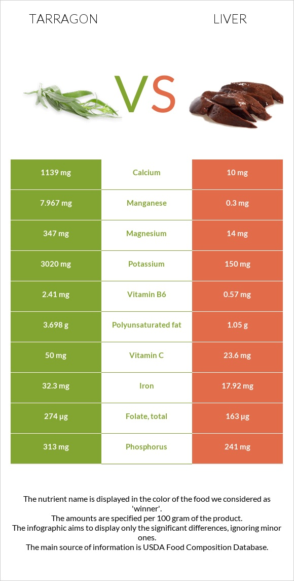 Tarragon vs Liver infographic