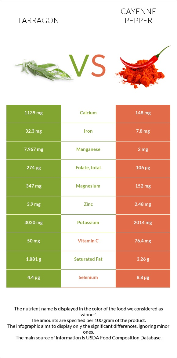 Tarragon vs Cayenne pepper infographic