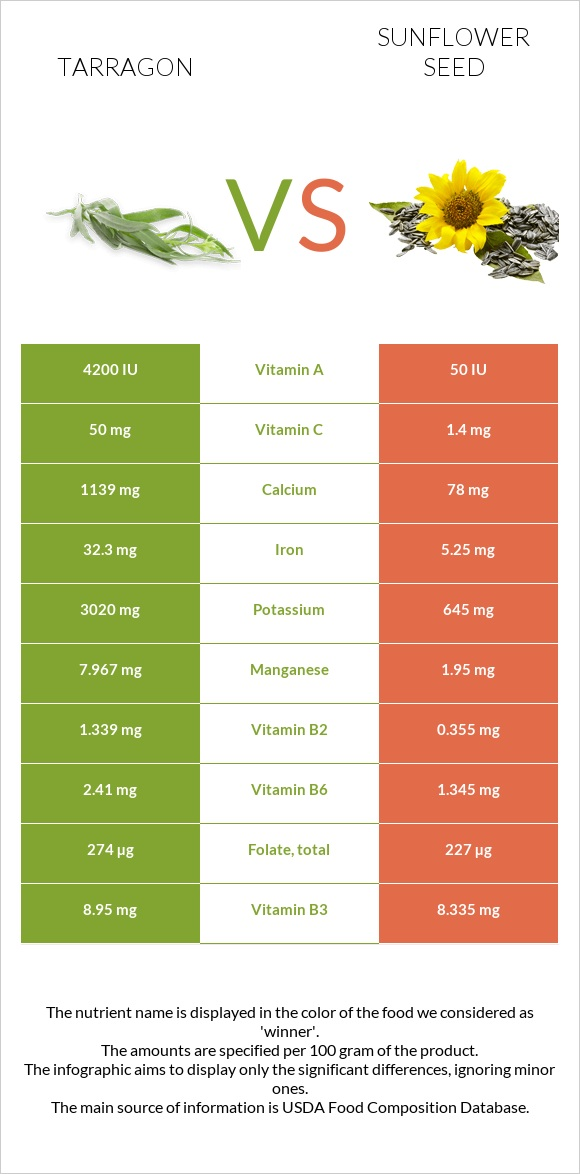 Tarragon vs Sunflower seed infographic