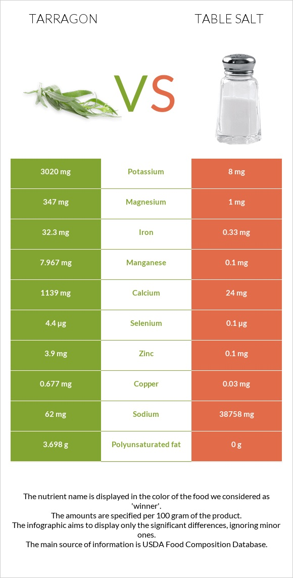 Tarragon vs Table salt infographic