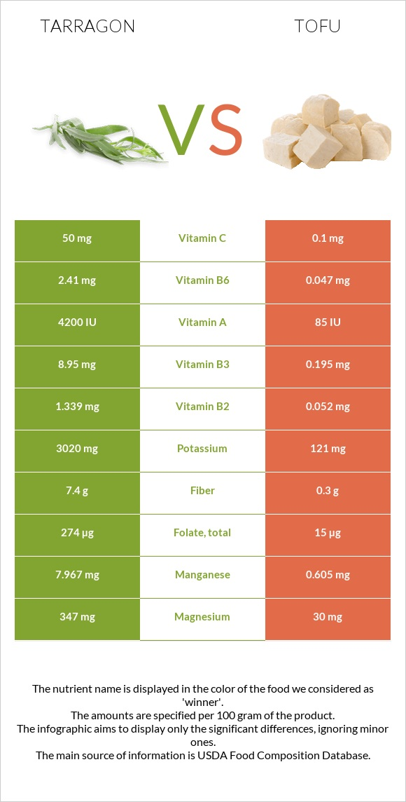 Tarragon vs Tofu infographic