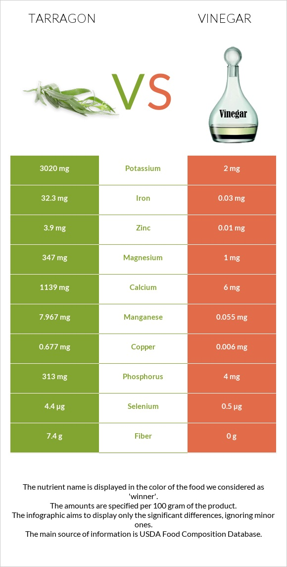 Tarragon vs Vinegar infographic