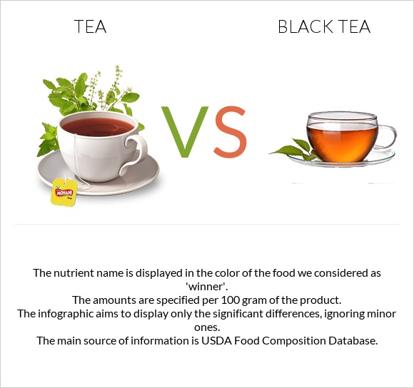 Tea vs Black tea infographic
