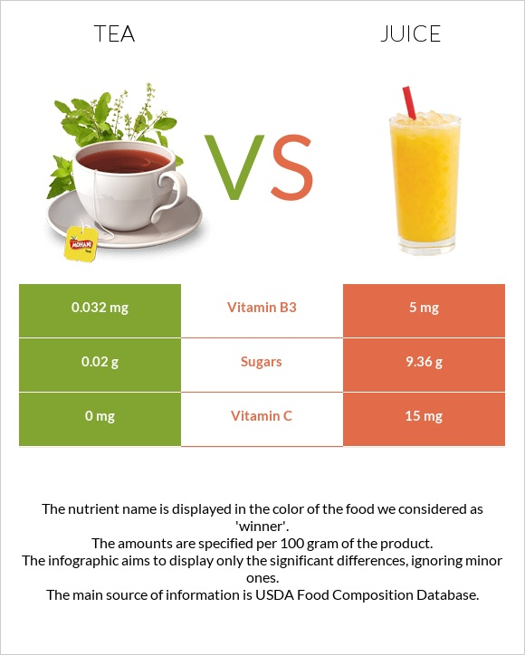 Tea vs Juice infographic