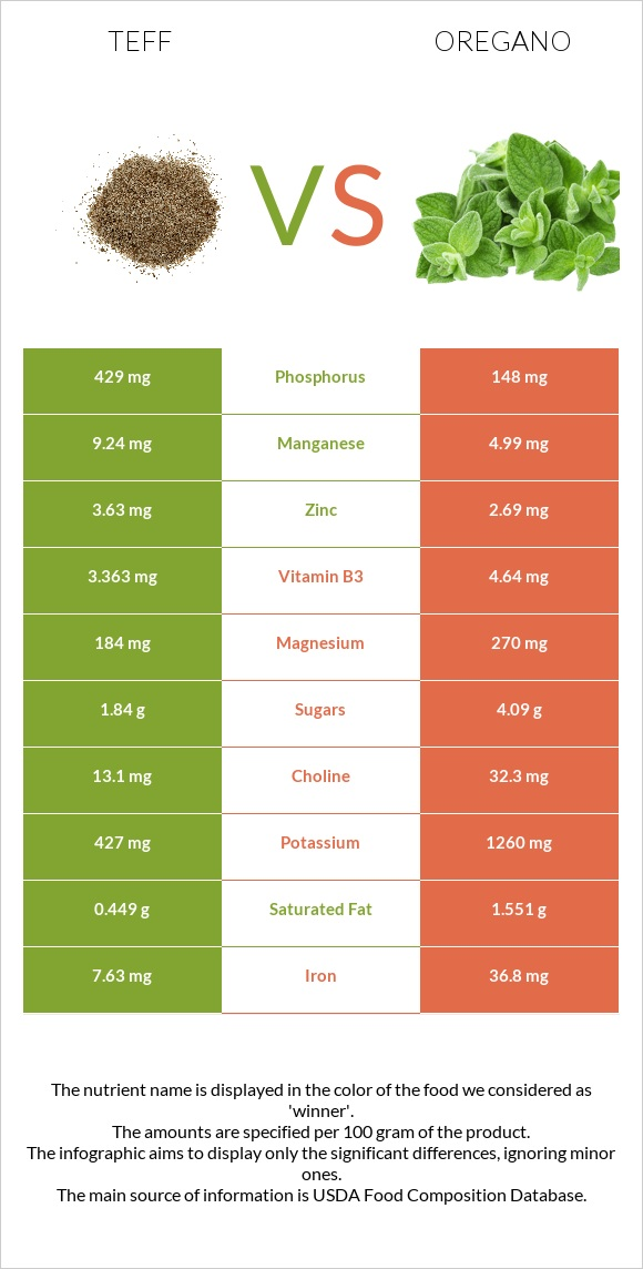 Teff vs Oregano infographic