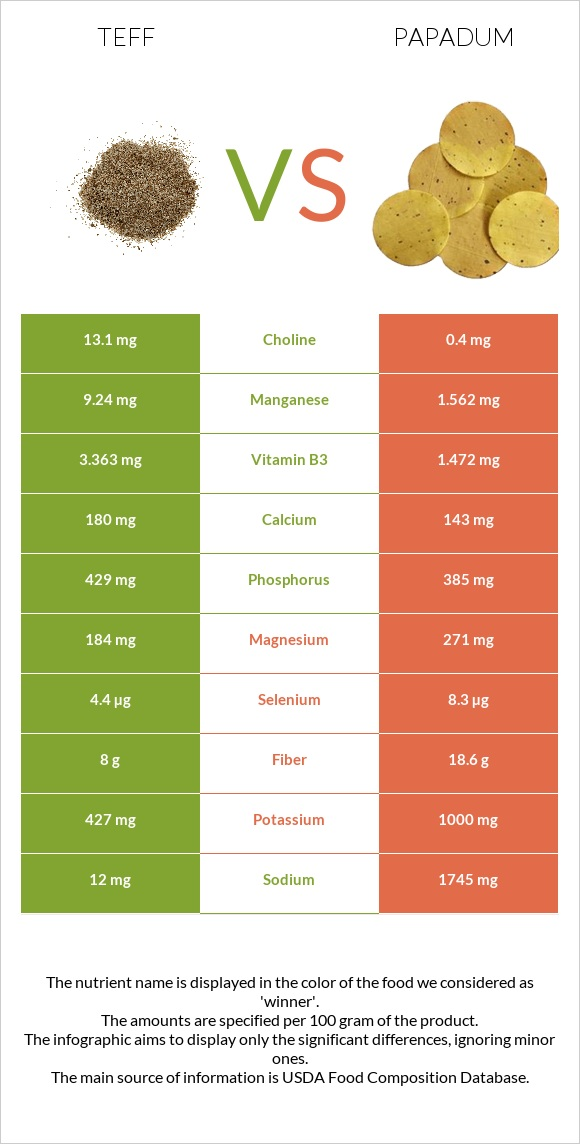 Teff vs Papadum infographic