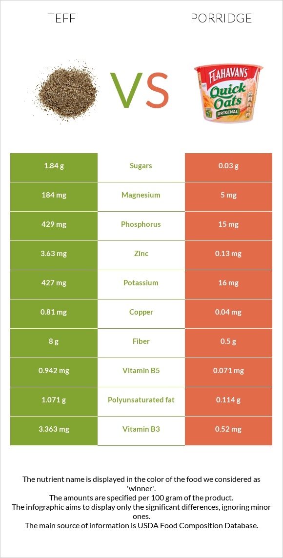 Teff vs Porridge infographic