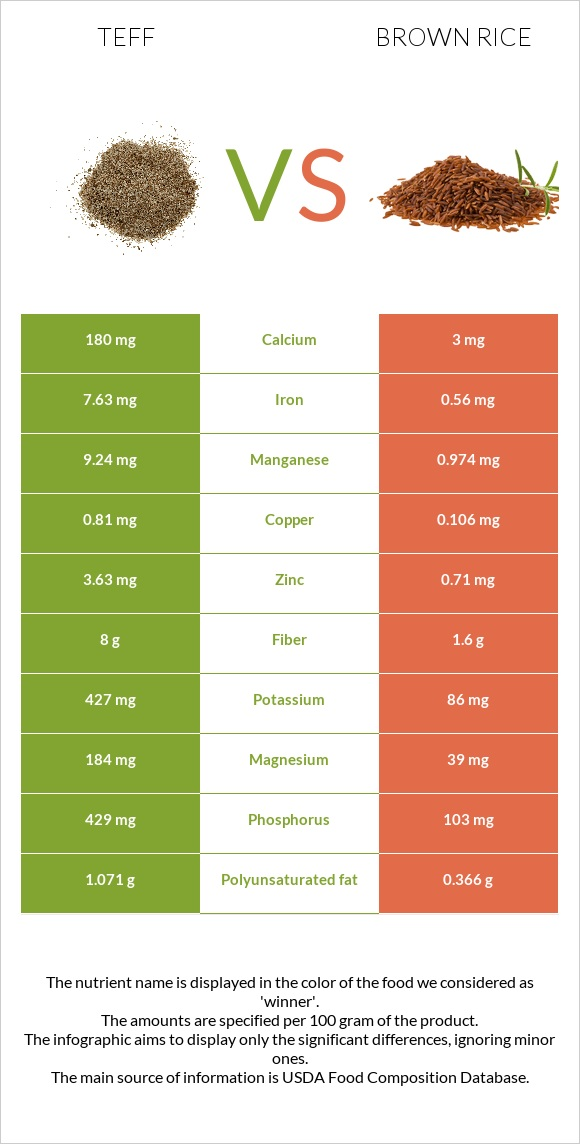 Teff vs Brown rice infographic