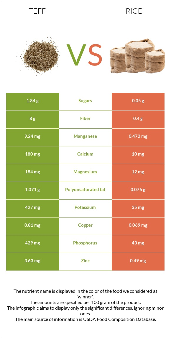 Teff vs Rice infographic
