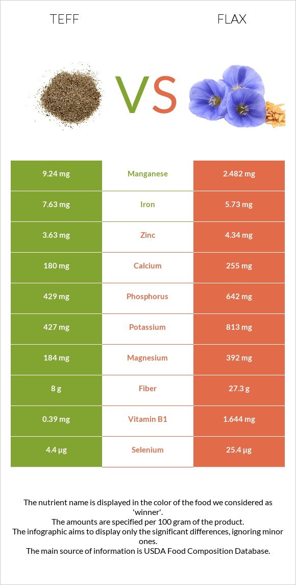 Teff vs Flax infographic