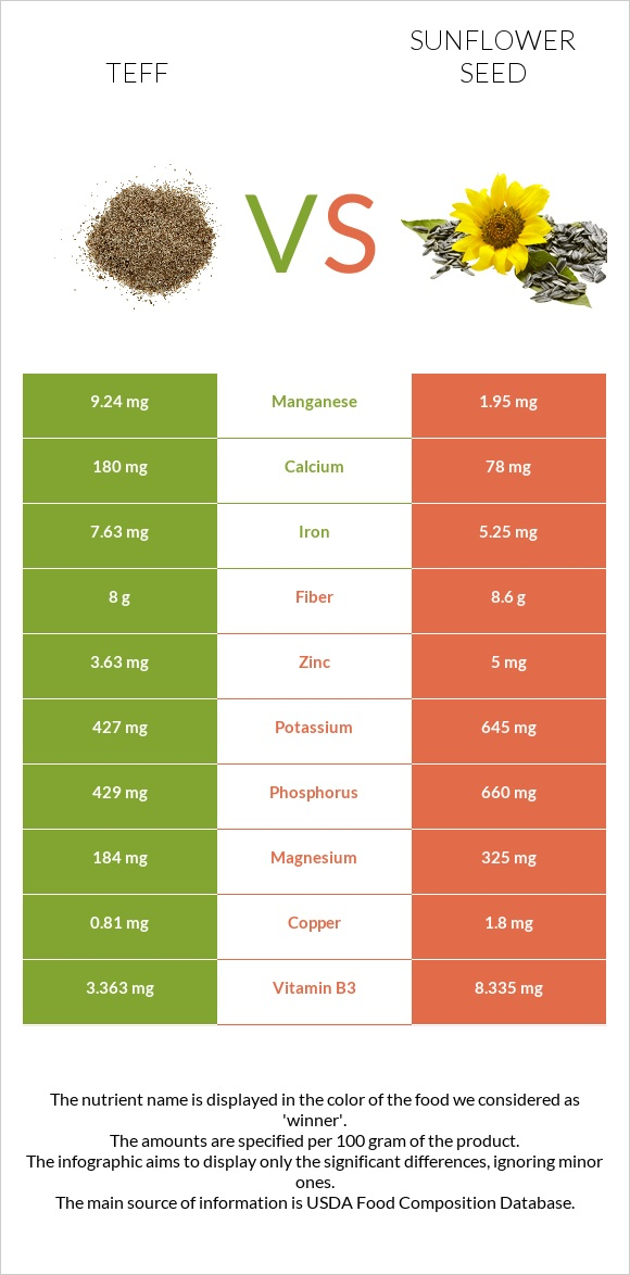 Teff vs Sunflower seed infographic