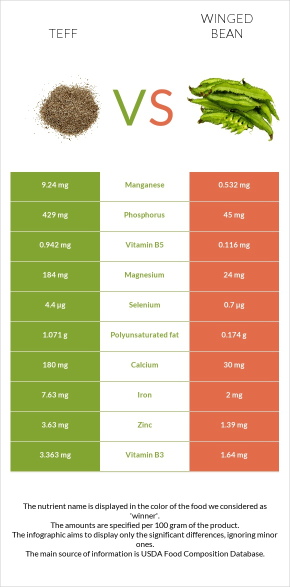 Teff vs Winged bean infographic