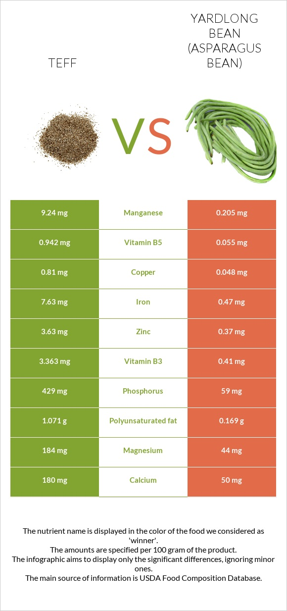 Teff vs Yardlong bean infographic