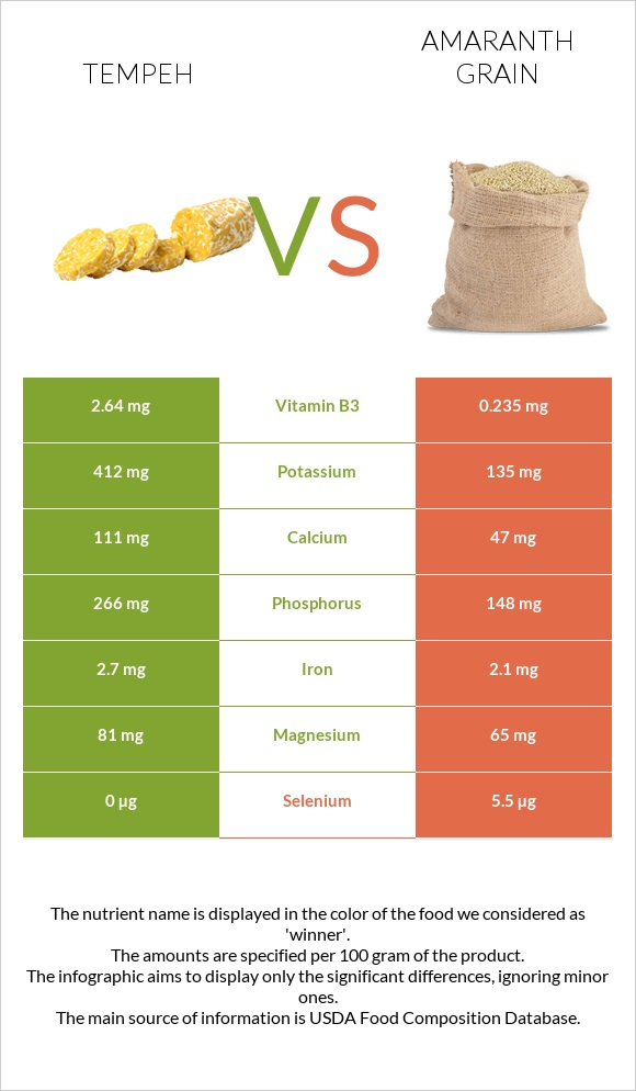 Tempeh vs Amaranth grain infographic