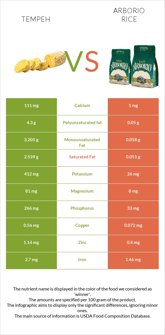 Tempeh vs Arborio rice infographic