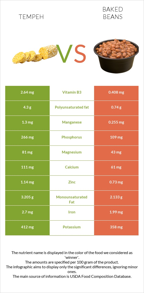Tempeh vs Baked beans infographic
