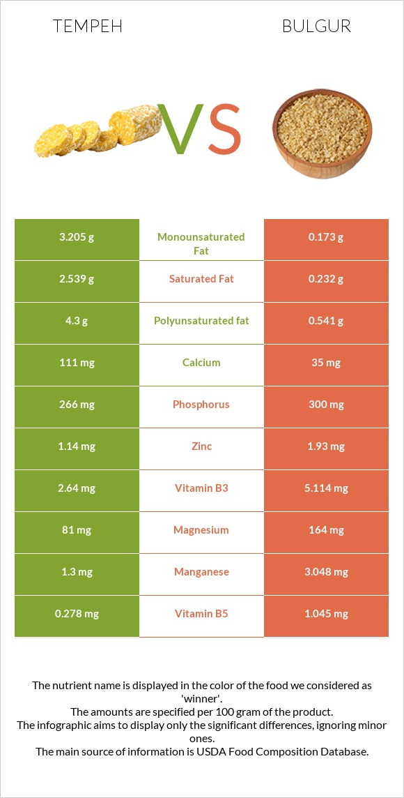 Tempeh vs Bulgur infographic
