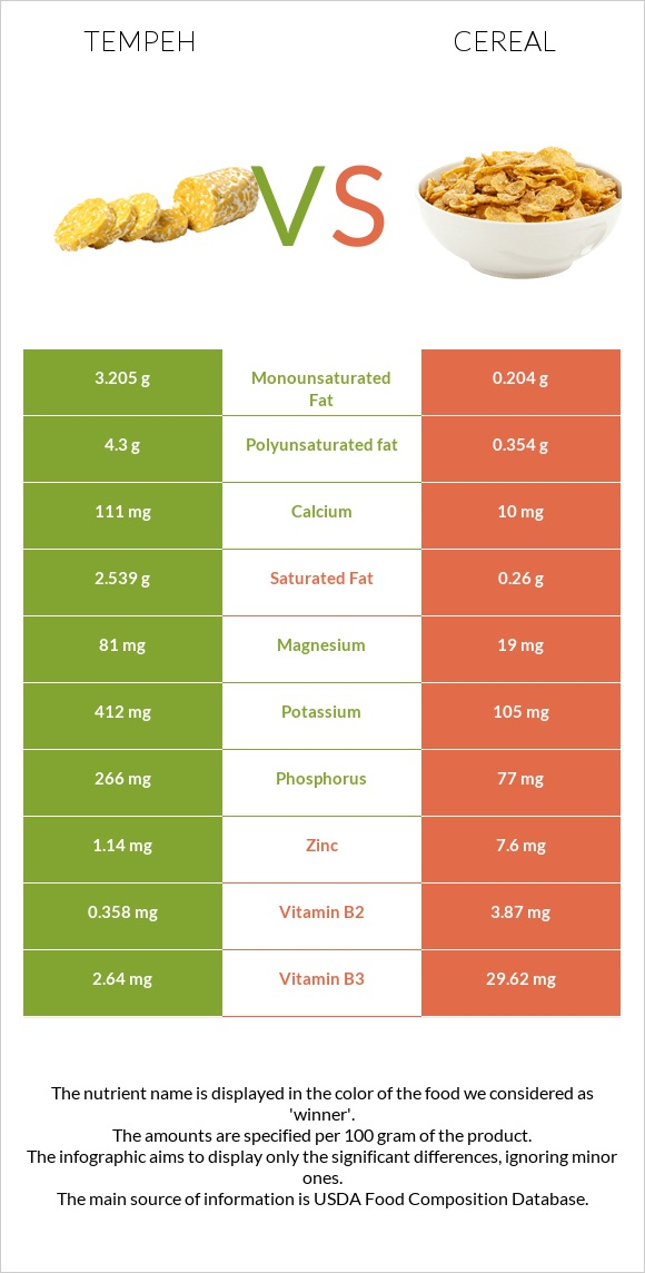 Tempeh vs Cereal infographic