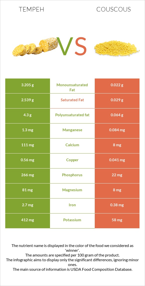 Tempeh vs Couscous infographic