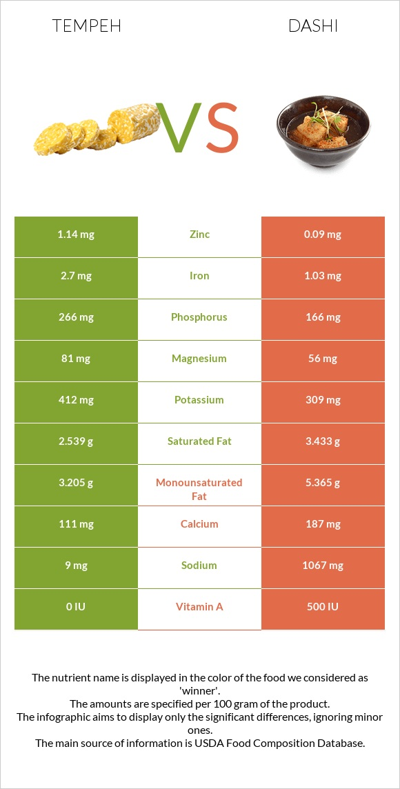 Tempeh vs Dashi infographic