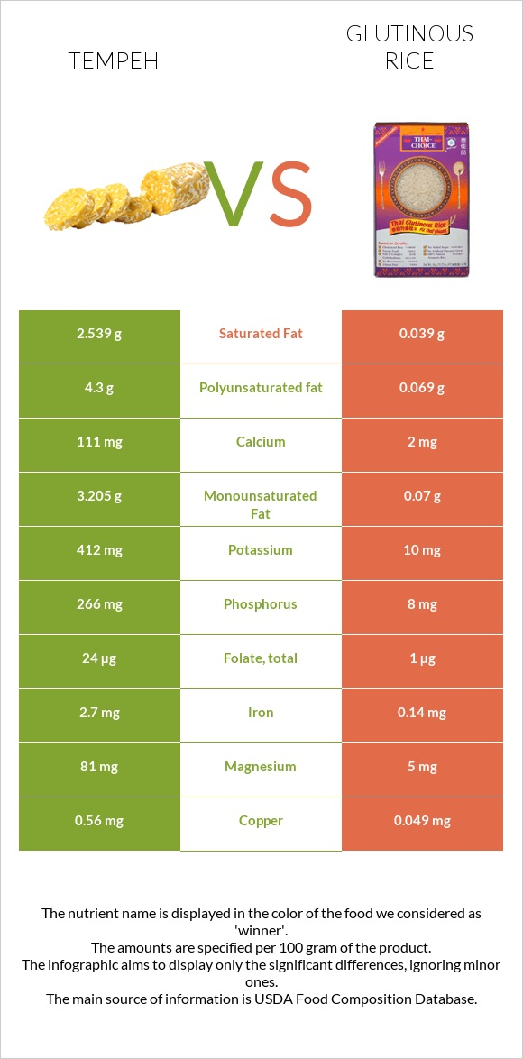 Tempeh vs Glutinous rice infographic