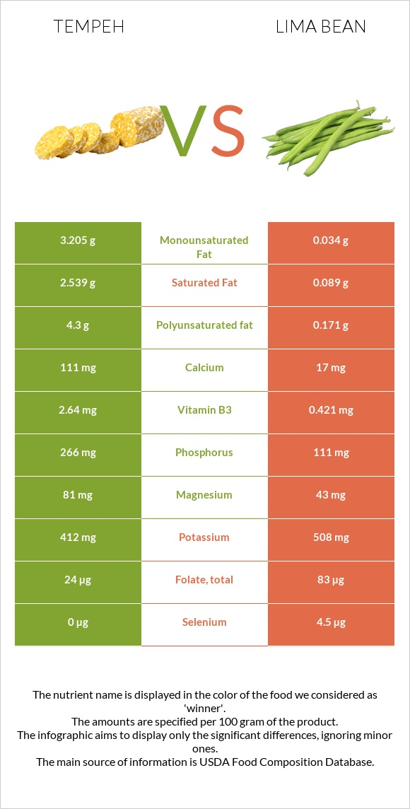 Tempeh vs Lima bean infographic
