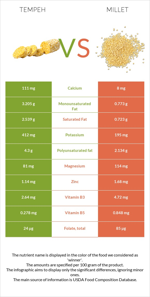 Tempeh vs Millet infographic