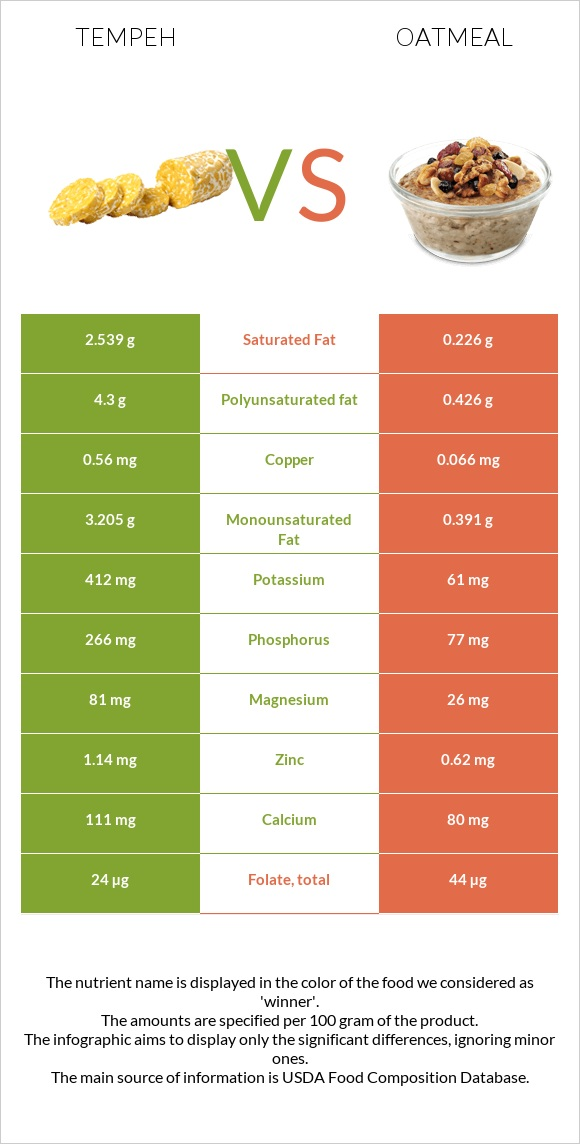 Tempeh vs Oatmeal infographic