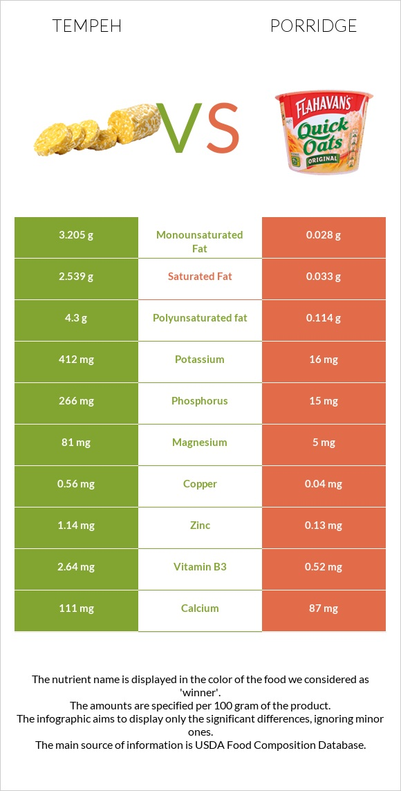 Tempeh vs Porridge infographic