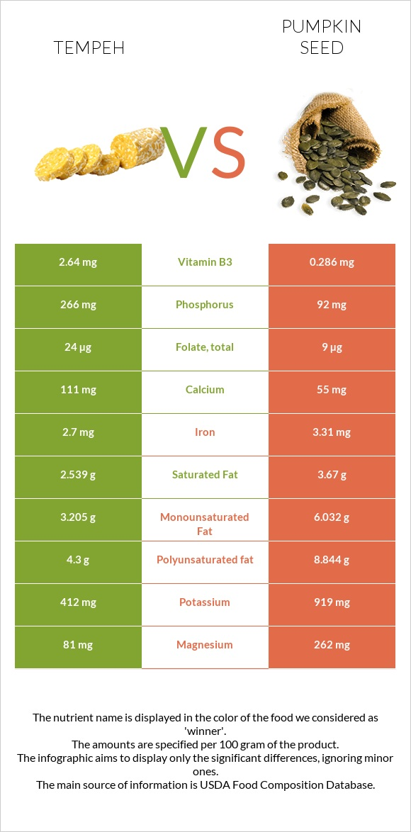 Tempeh vs Pumpkin seed infographic