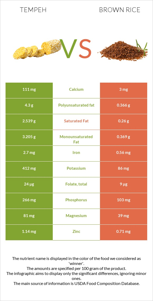 Tempeh vs Brown rice infographic